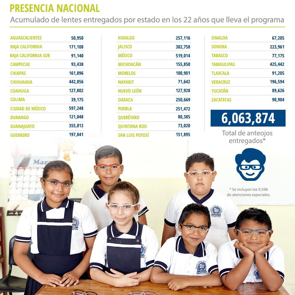 presencia_nacional
